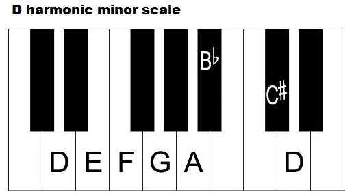 D Harmonic Minor Scale On Piano Piano Chord Chart Pinterest