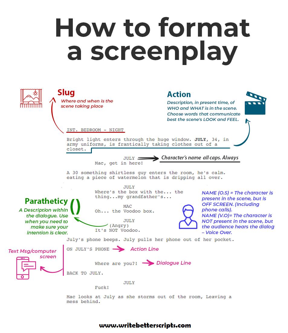 How to format a screenplay.  #screenplay, #script, #screenwriter