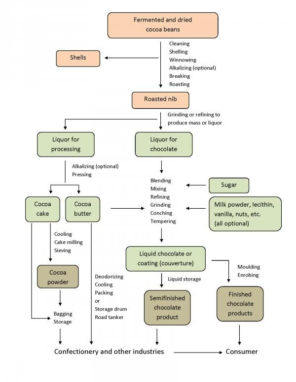 Flow Chart For Chocolate Remarkable Charts Pinterest