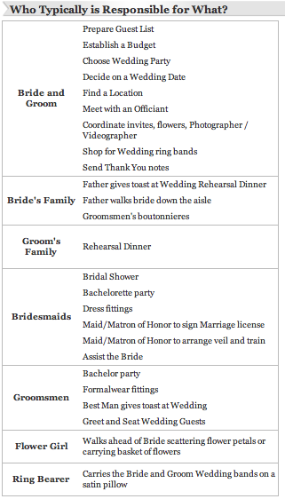etiquette what is weddingetiquette who is supposed to pay for what