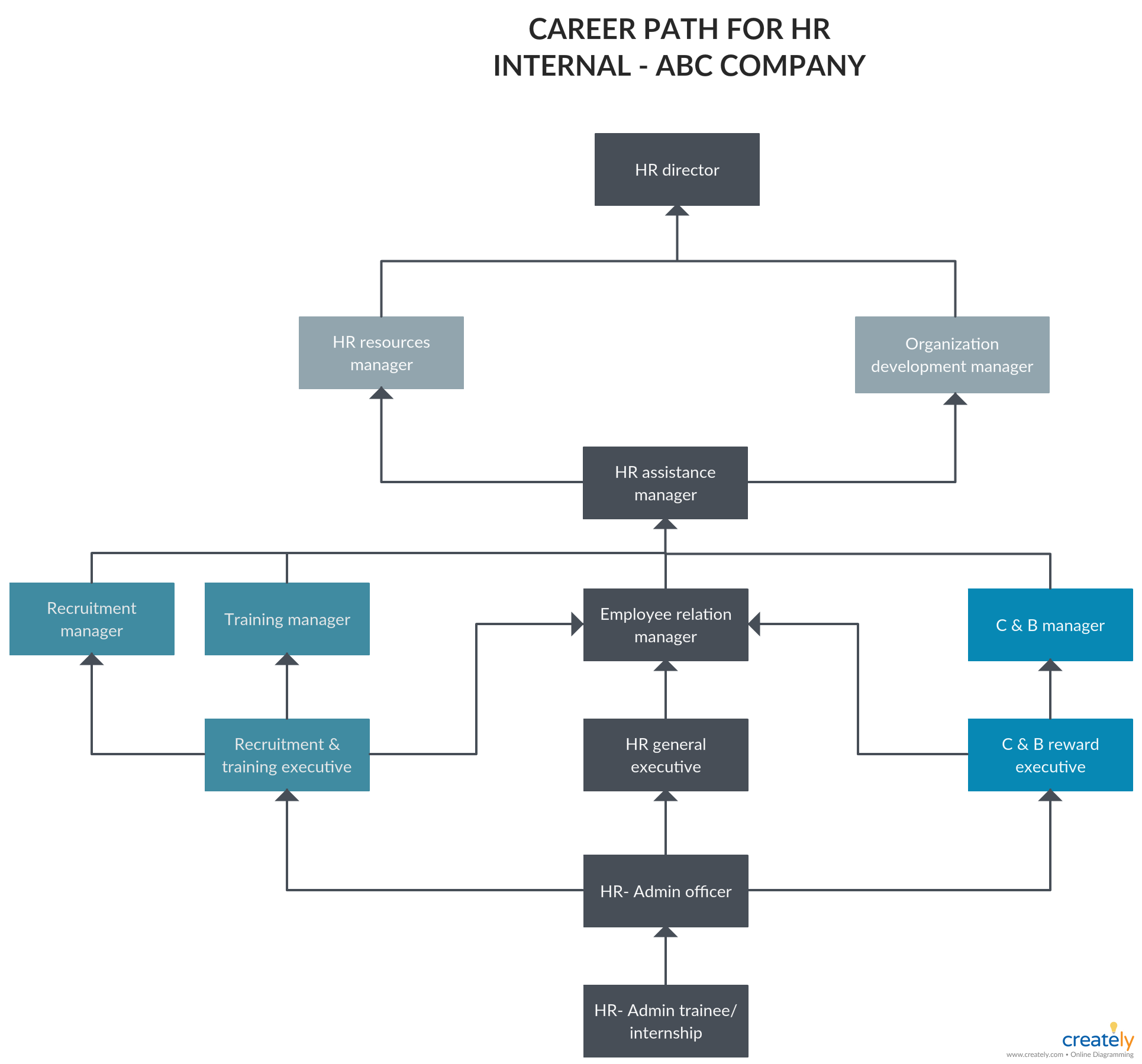 Career Pathing Examples You can edit this template and