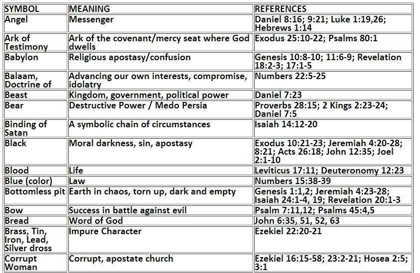 Bible Symbols Chart Jesus Pinterest Symbols Bible And Verses