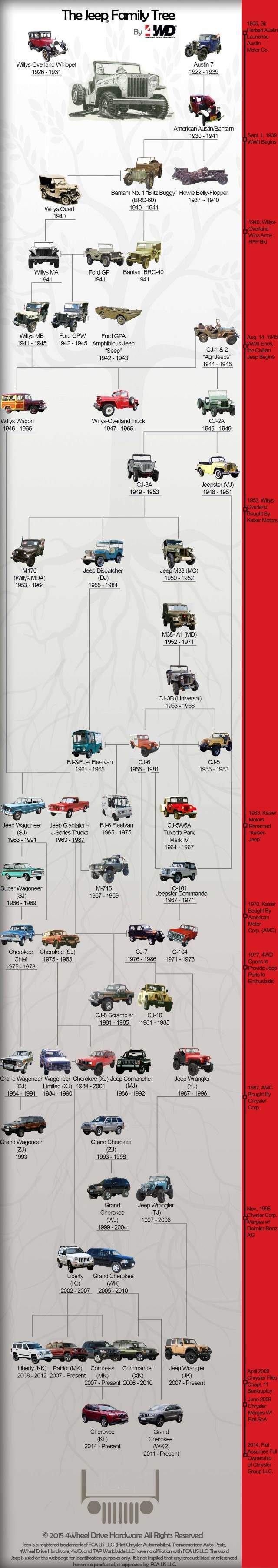 Americas Favorite Off Road Family The Jeep Tree From 4wd 1945 Willys Engine Diagrams By 4wheel Drive Hardware Your Parts Resource