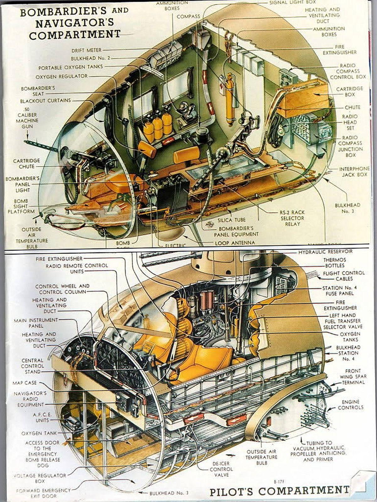 Cutaway Illustration of a B17 Bomber Aviation, Vintage