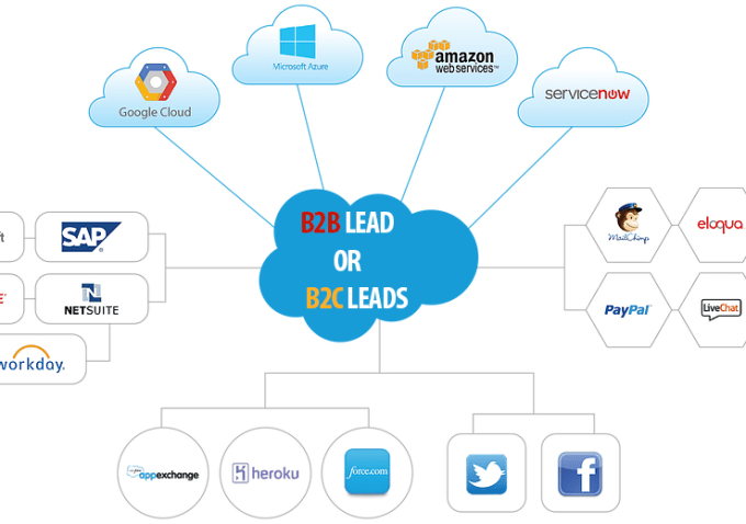 Salesforce consulting development integration customization salesforce consulting development integration customization salesforce development pinterest software development mobile application software fandeluxe Choice Image