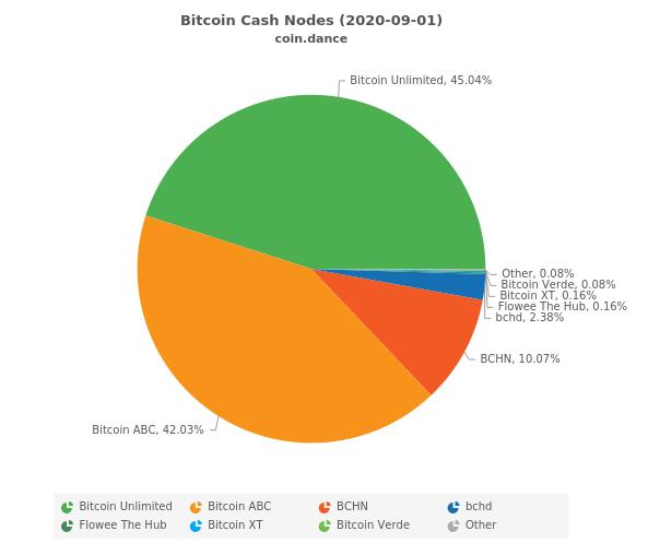 BTC vicino ai 46.000$ con le riserve sugli exchange inferiori ai livelli di novembre 2020