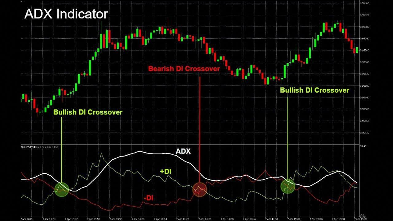 Average Directional Index (ADX) Don Indicator For MT4