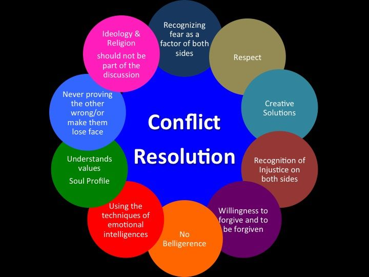 leadership and conflict resolution Conflict resolution is a daily occurrence at work that can either propel or disrupt the momentum for a leader, a team or the entire organization the workplace can become a toxic environment when.