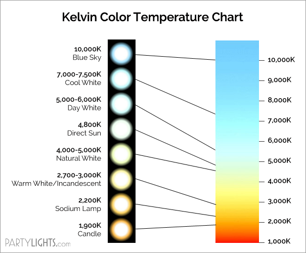 Kelvin Color Temperature Chart Color Inspiration In 2019