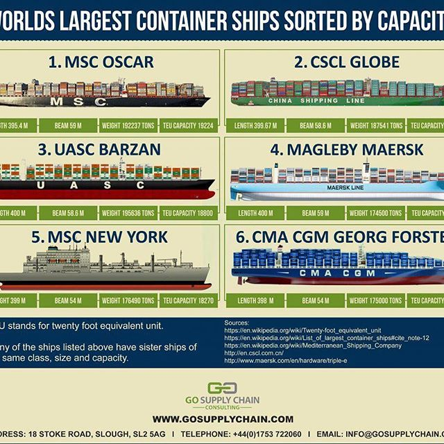 Worldu0027s largest container ships sorted by capacity   Credit - cargo ship security officer sample resume
