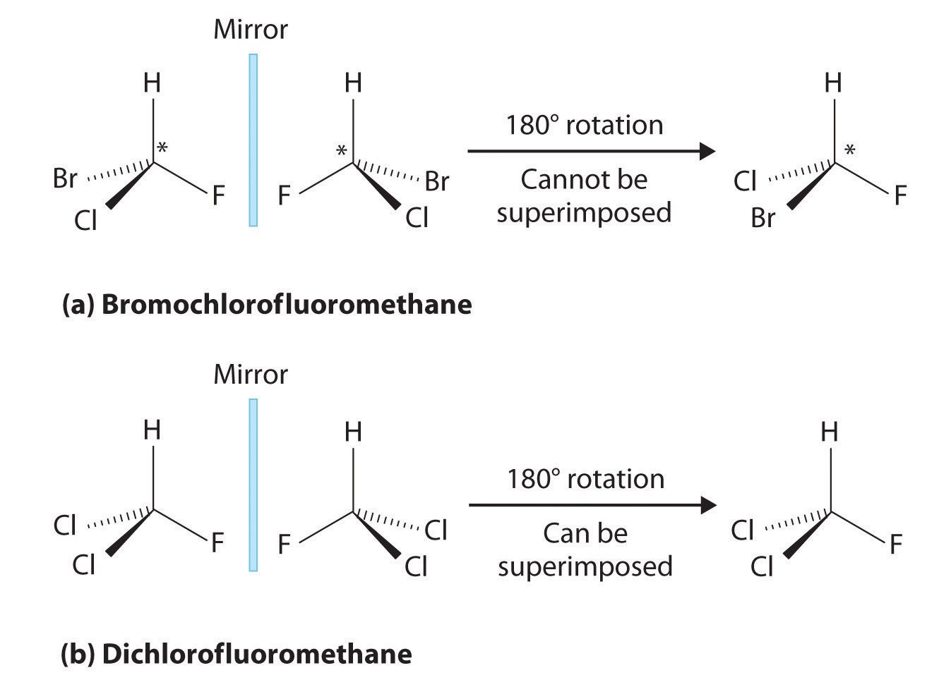 Chirality And Stereoisomers Organic Chemistry Chemistry Help Teaching Chemistry