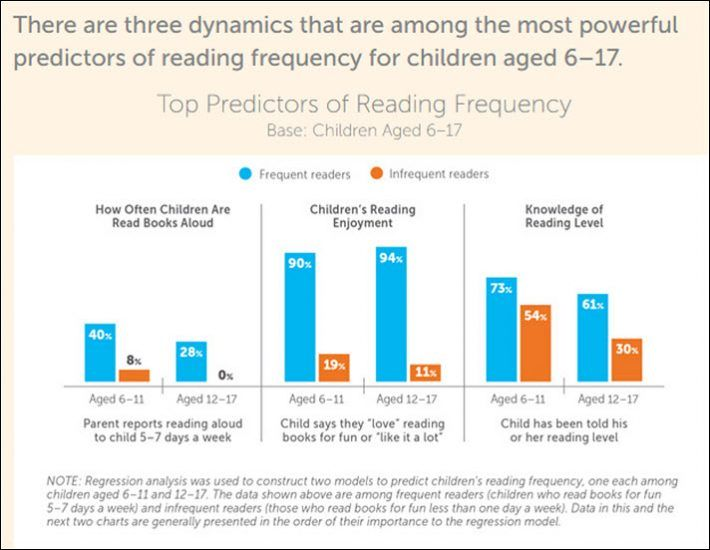 Scholastic S Kids Family Reading Report Insights From The Us
