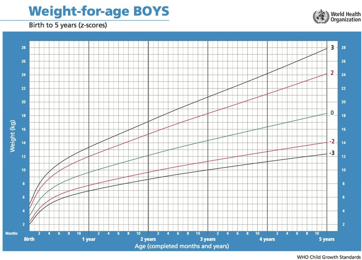 Weight For Age Chart BoysJpg   Twins