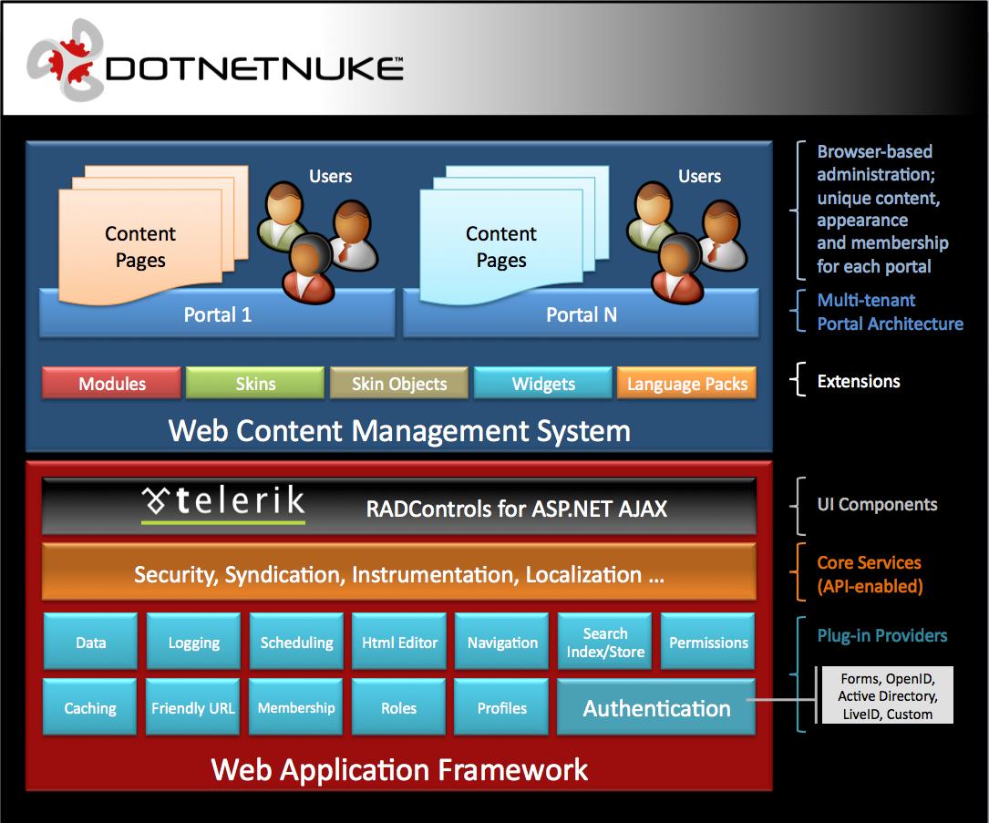 CMS Architecture Diagram | DotNetNuke Visual Overview | Software ...