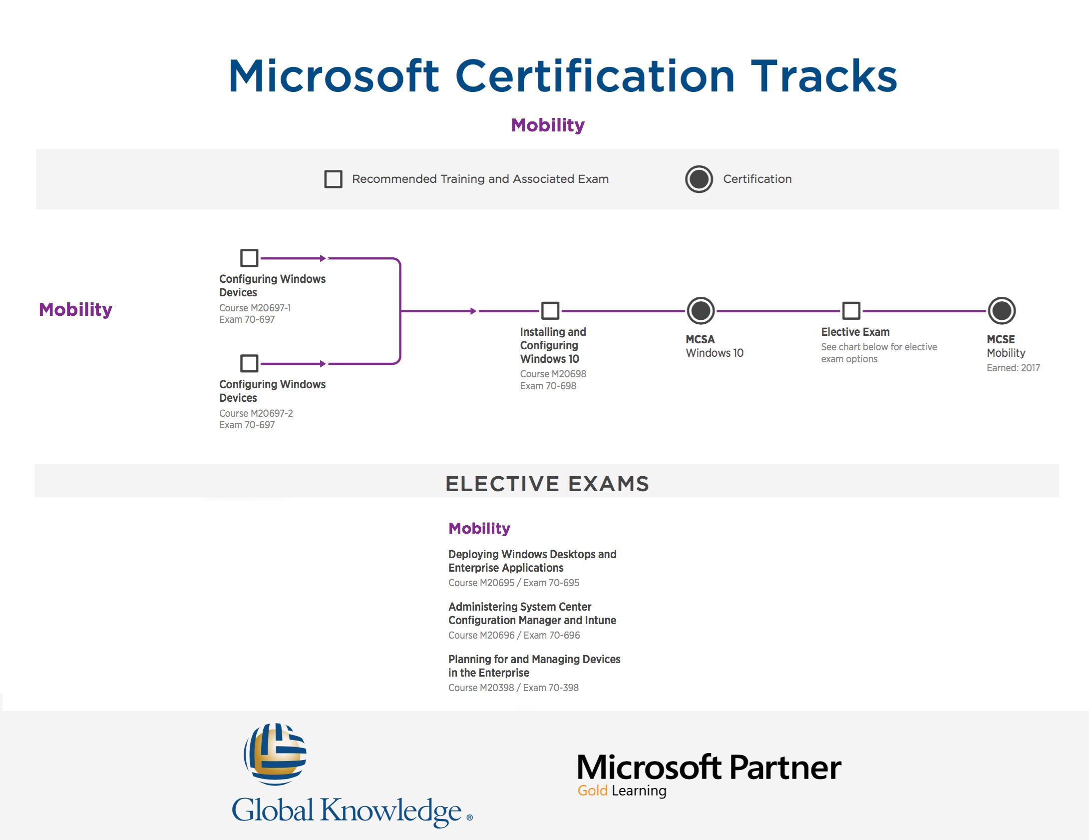 Microsoft mobility certications roadmap it business microsoft mobility certications roadmap 1betcityfo Image collections