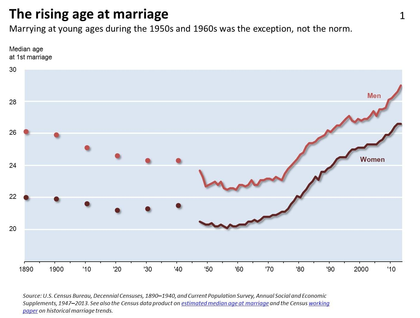 Average Age To Get Married In The Us