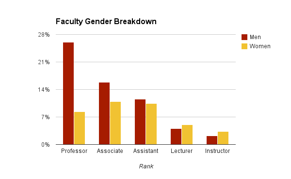 There Is A Gender Pay Gap In Academe But It May Not Be The Gap That Matters Data Points Blogs The Chronicle Of Hi Gender Pay Gap Gender Higher Education