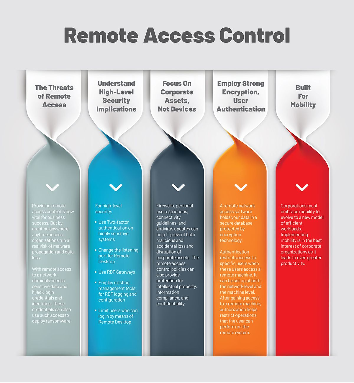 Remote Access Solutions| ITarian Full Suite Get all the IT