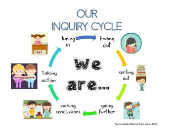 inquiry cycle display pyp pinterest cycling Classroom Helpers ABC Clip Art