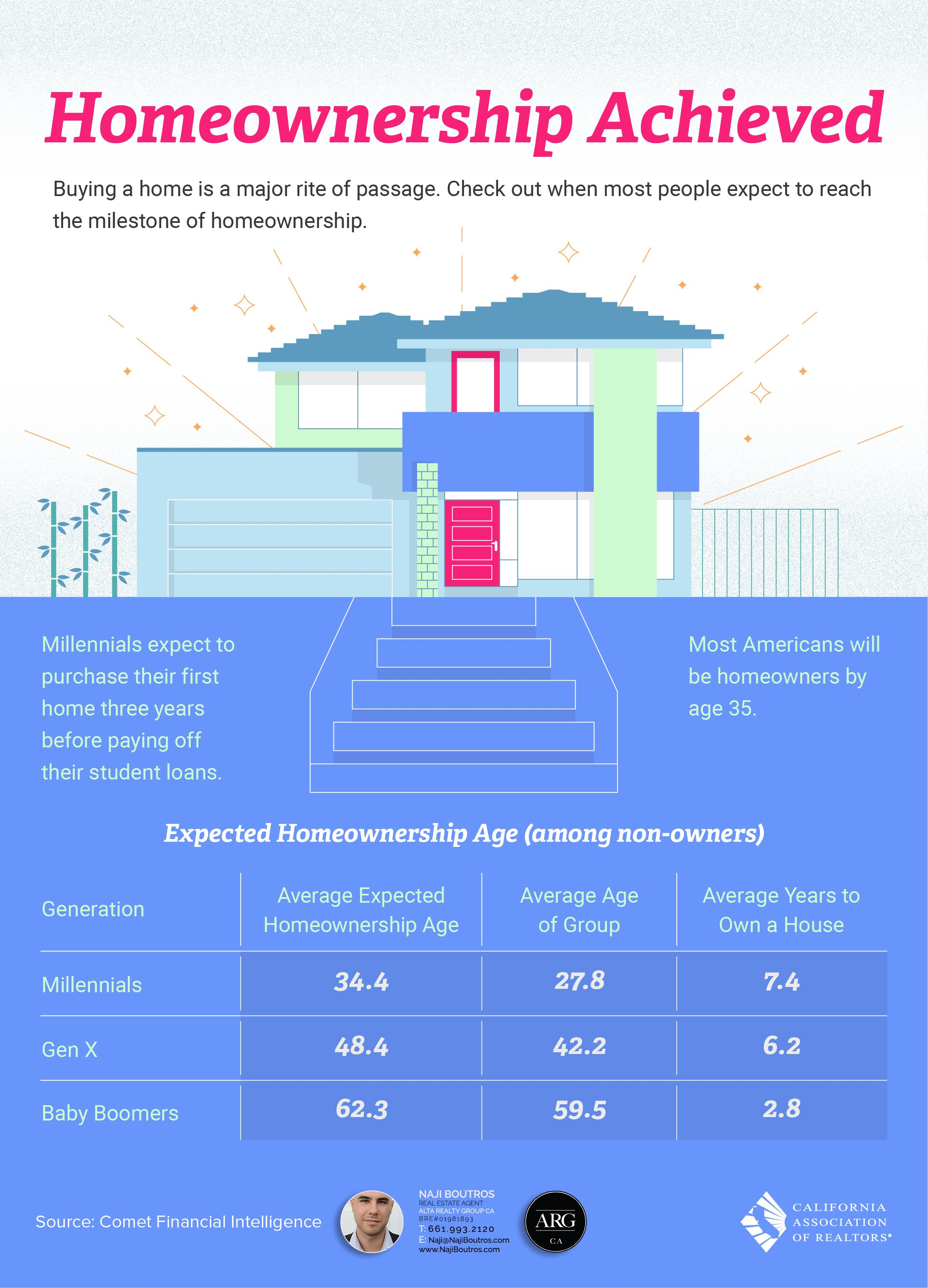 Home ownership Milestone Achievement Infographic