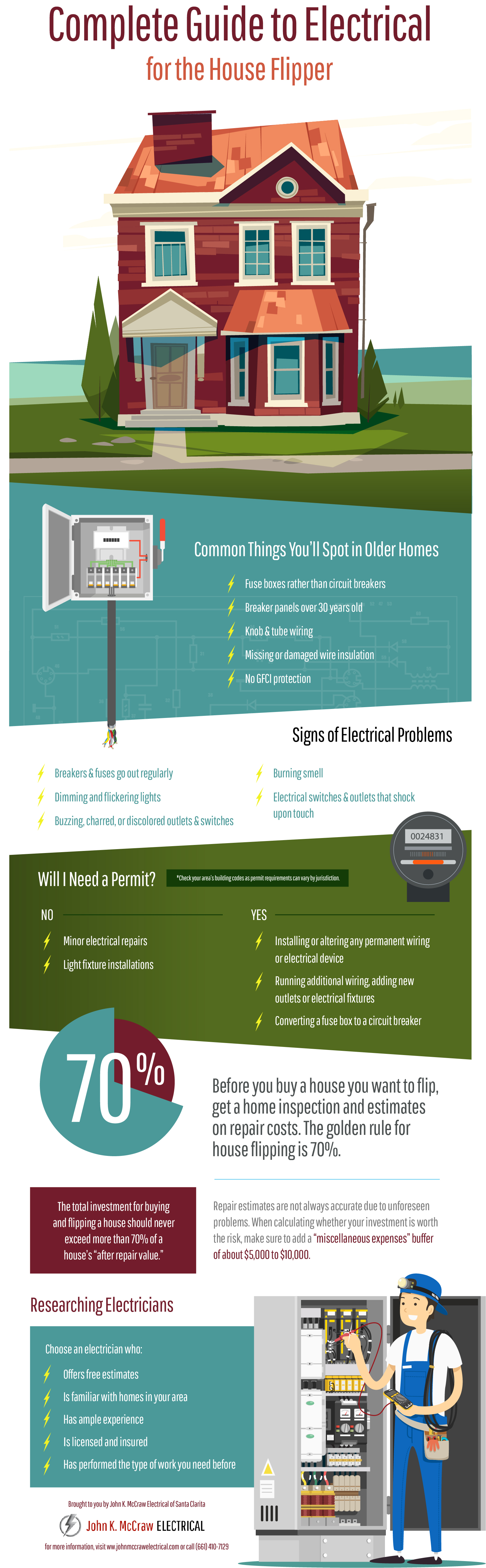 Complete Guide to Electrical for the House Flipper | House flippers ...