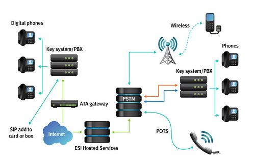 how to install pbx phone system pdf