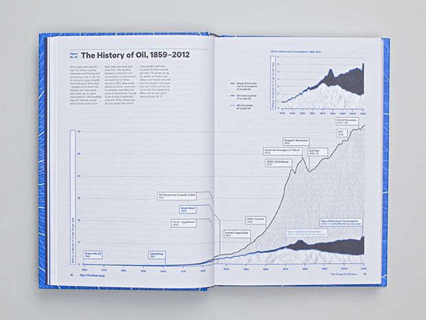 Chart comparing US and global consumption and extraction of oil over the past 150 years.