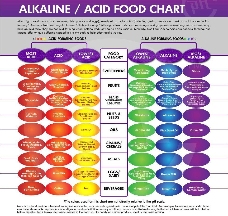 A great visual on acidic vs alkaline foods keeping in mind that