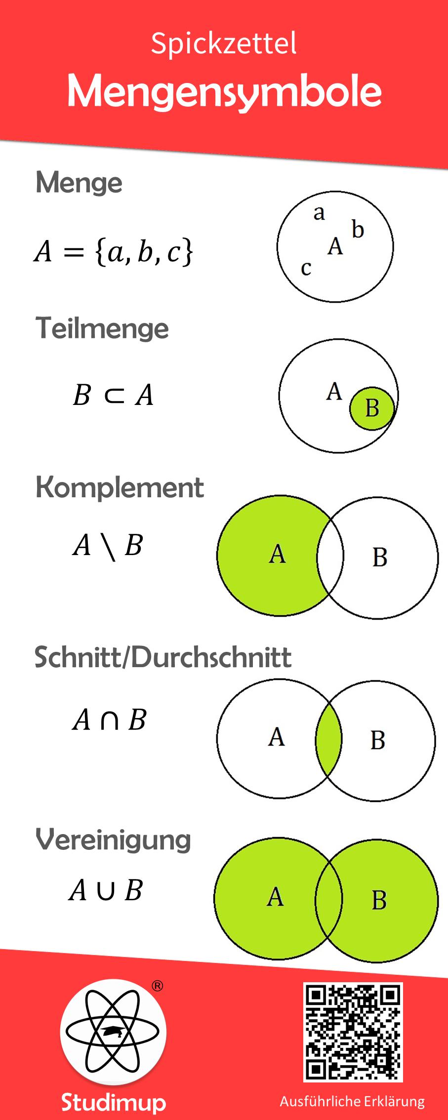 Mengensymbole Spickzettel Spickzettel Mathe Formeln Nachhilfe Mathe