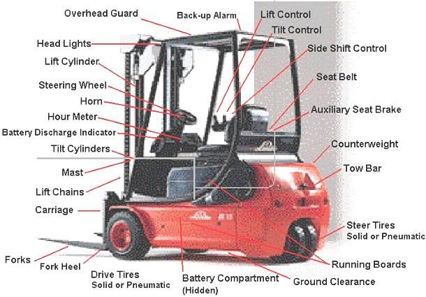 toyota lift truck parts diagram  toyota  auto parts