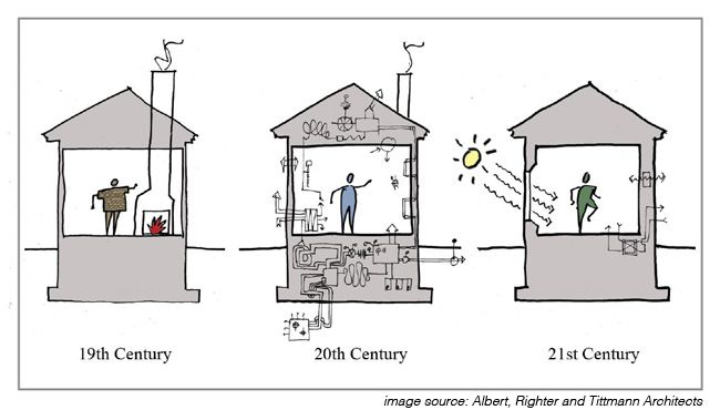 Albert Righter And Tittman Architects Passive House Passive
