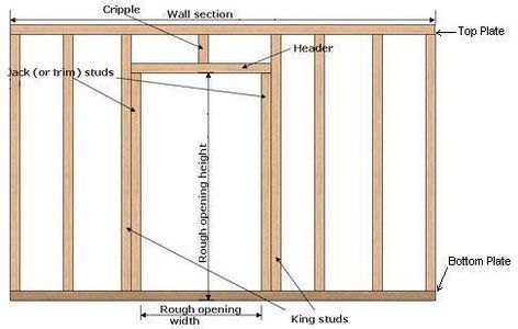 How to Frame a New Interior Wall & Door Frame | Additions ...