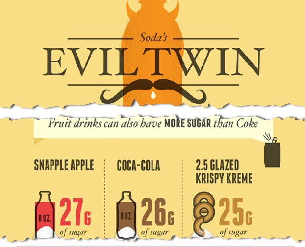 Soda's Evil Twin: The Dangers of Fruit Drinks (Infographic) : Discovery Channel