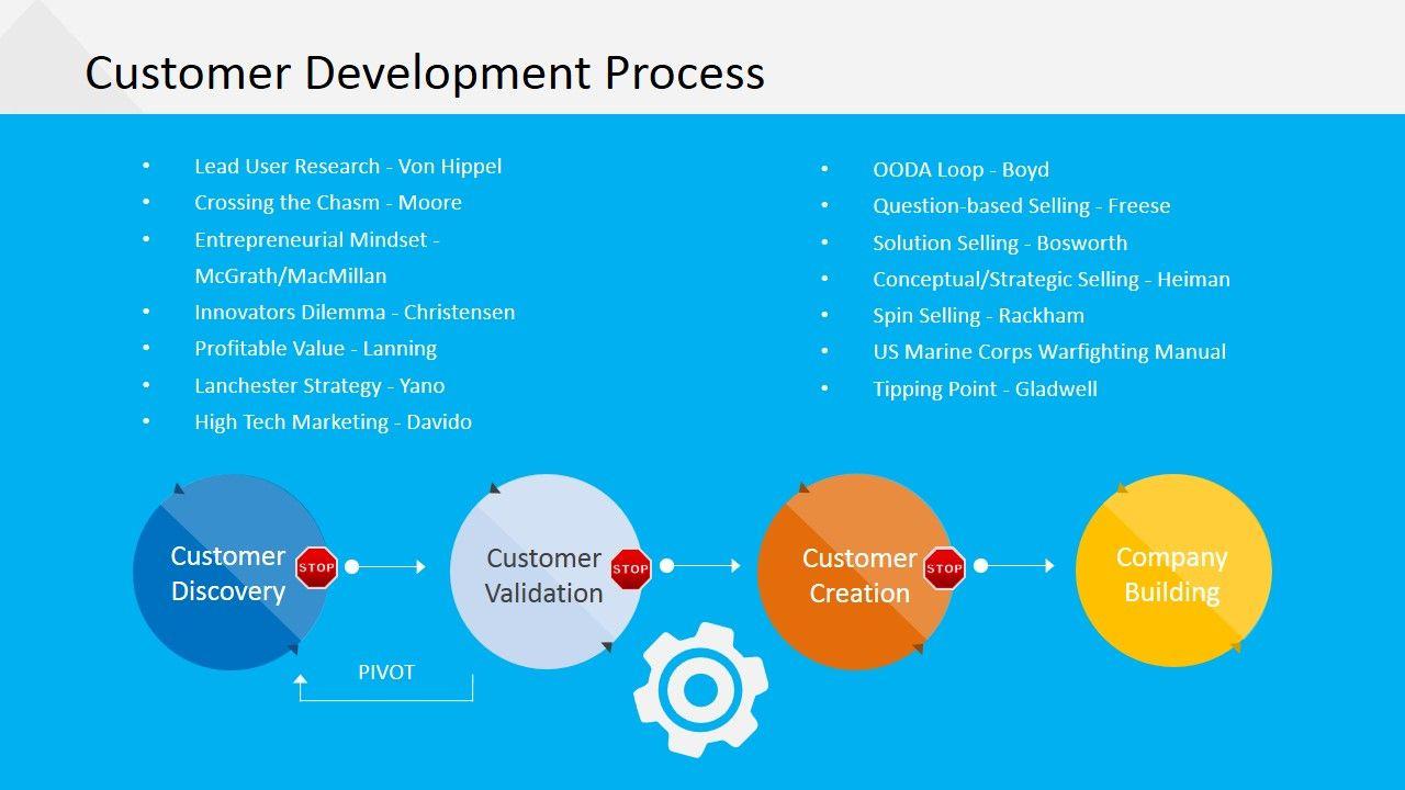 Image result for customer development Powerpoint slide