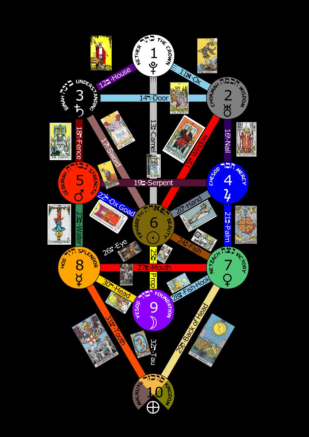 Kabbalah Zodiac Dates