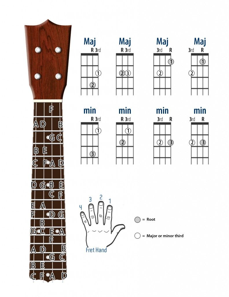 Ukulele scales yahoo image search results ukulele love pinterest ukulele scales yahoo image search results hexwebz Choice Image