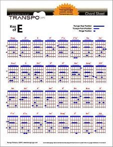 Capo Conversion Chart : conversion, chart, Found, Capo,, Chart, Songs,, Music, Theory