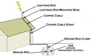 lightning rod diagram science lightning rod, metal homes, lightning Diagram of a Television