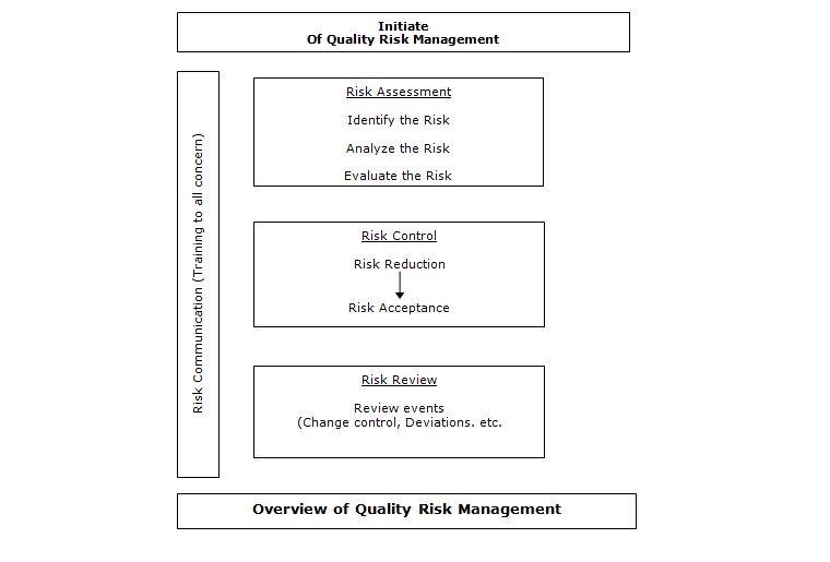 SOP for Quality Risk Management - by wwwpharmaguideline - risk assessment