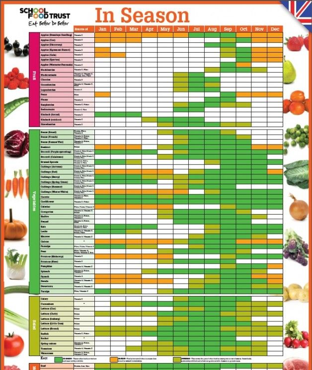 Food Combining Chart For Weight Loss | Seasonal Food Chart | The