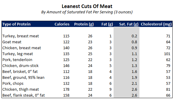 lean meats list | here is a list of some common cuts of meat
