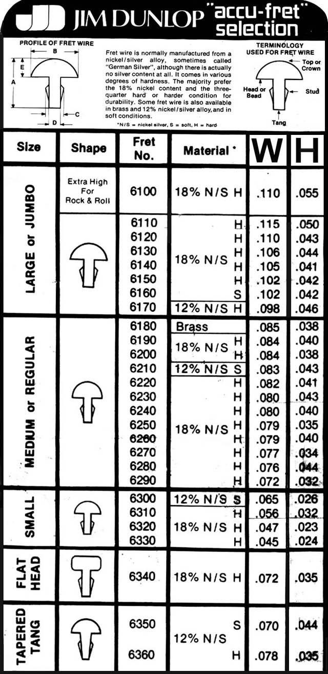 Fretwire Chart Soitinrakennus