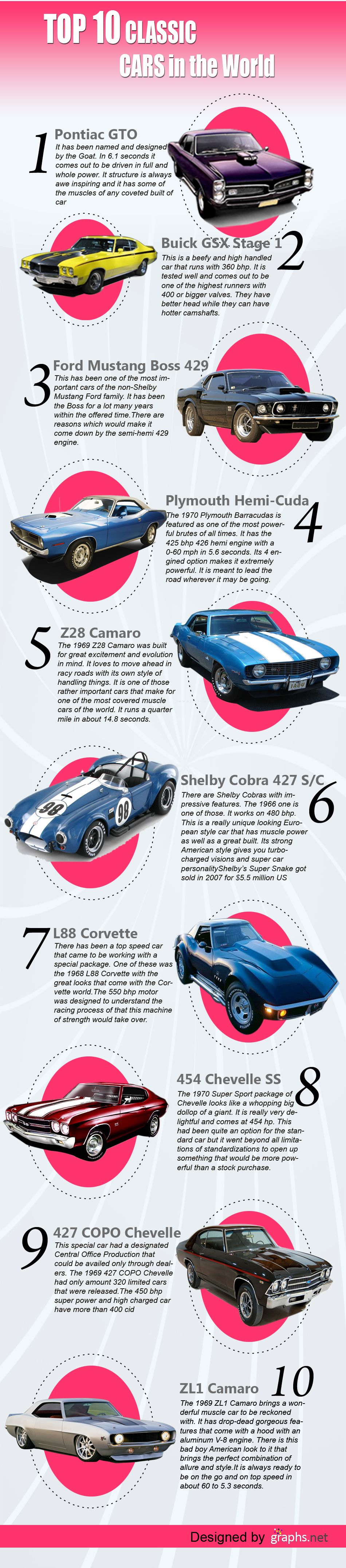 Top 10 classic cars in the world. #Infographics | Automotive ...