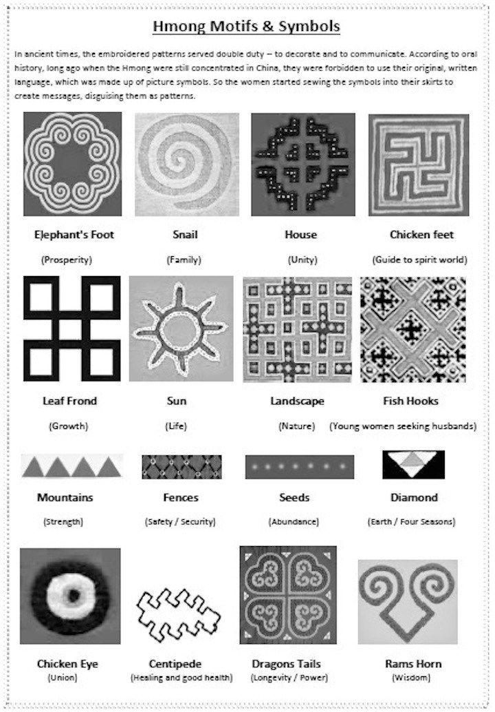 Hmong Symbology Textile Motifs Meanings Pinterest Symbols