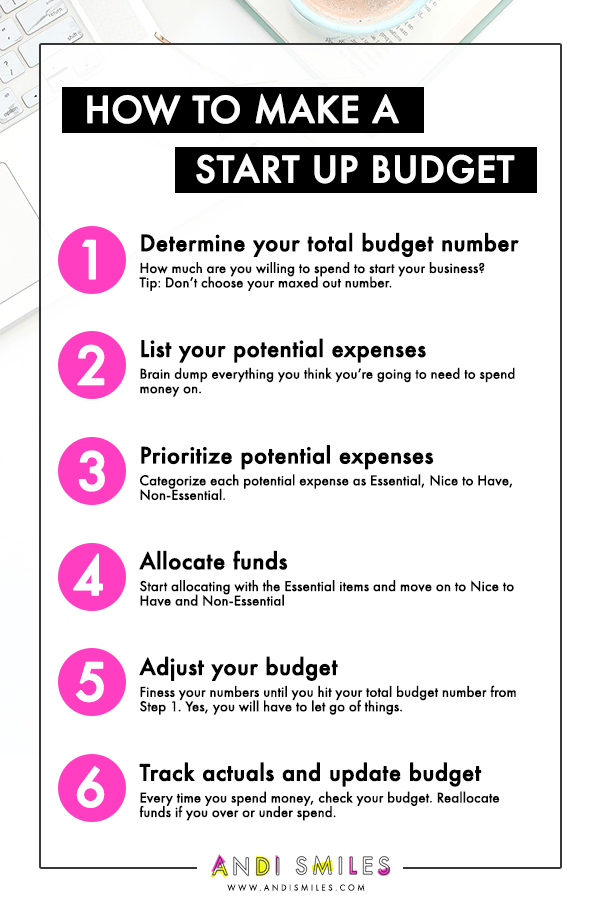 how to make a startup budget for your new business online business