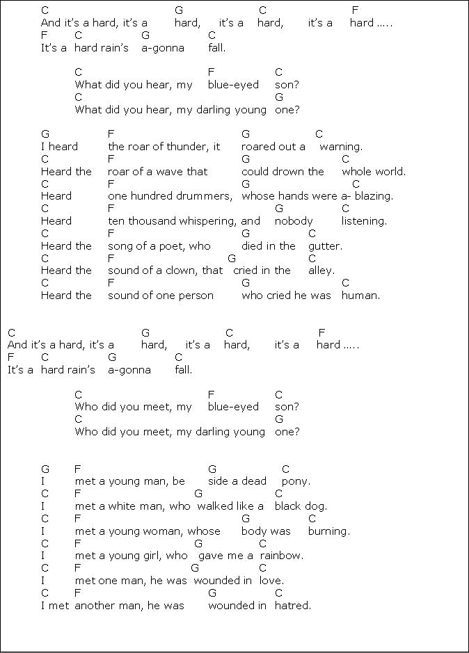 No Rain Ukulele Chords Choice Image Chord Chart Guitar Complete