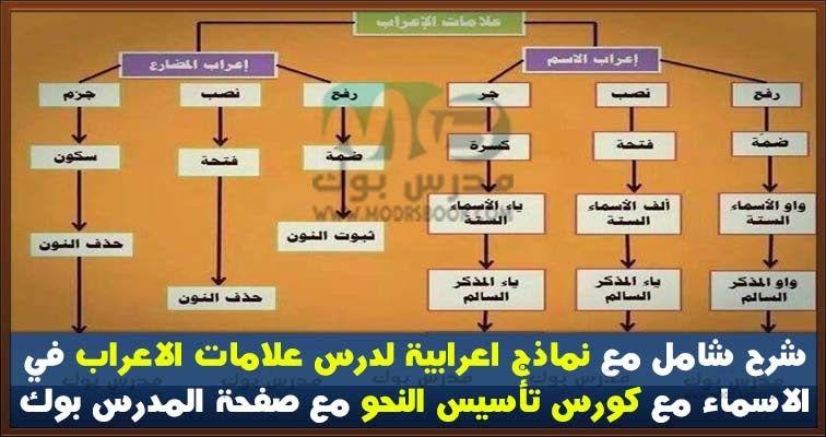 شرح شامل لدرس علامات الاعراب في الاسماء Education Arabic Language Language