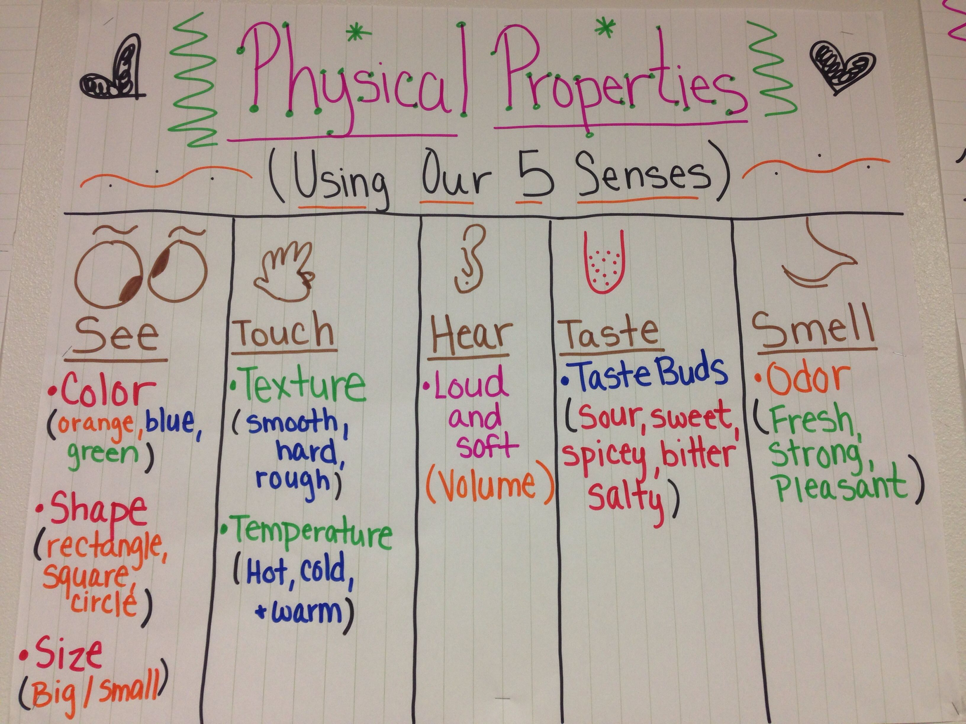 Physical Properties Of Matter Anchor Chart Using Your 5 Senses