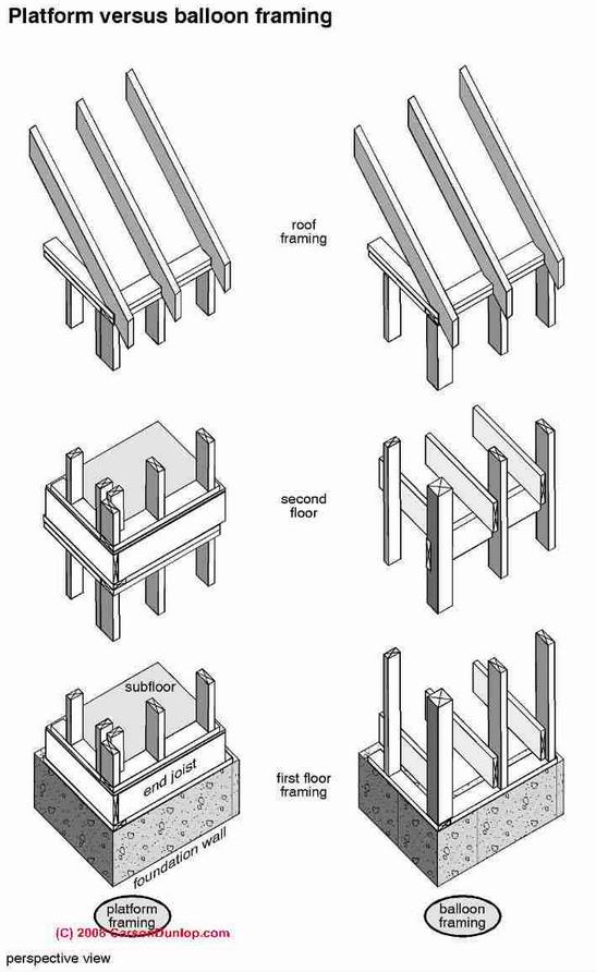 diagrams of platform versus balloon framing:  http://inspectapedia com/structure