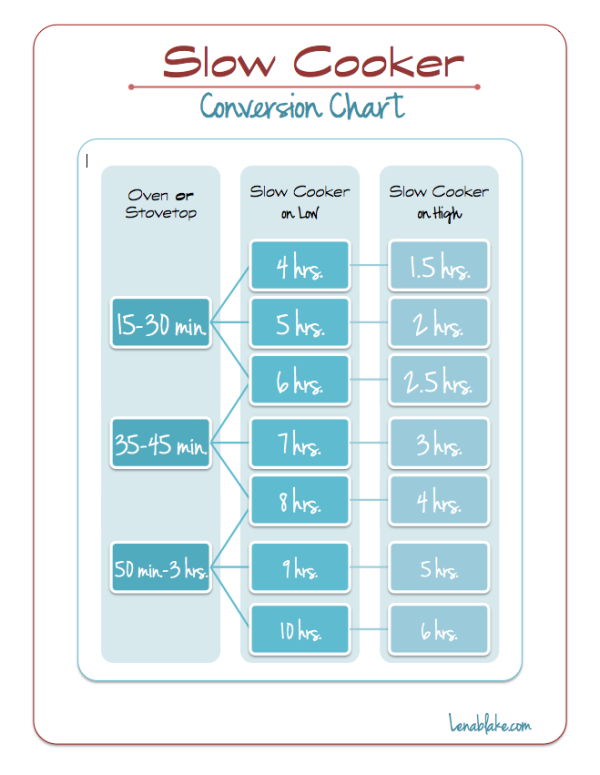 Slow Cooker Conversion Chart Nice To Know How To Swap Out Stove For Slow Cooker And Vice Versa Slow Cooker Crock Pot Slow Cooker Crock Pot Cooking